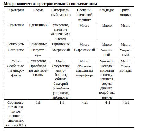 Дегенеративные изменения железистого эпителия